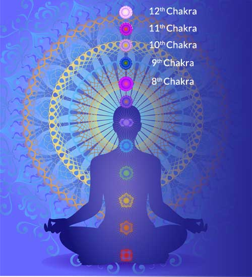 Higher Chakra Energy Centers Above Head